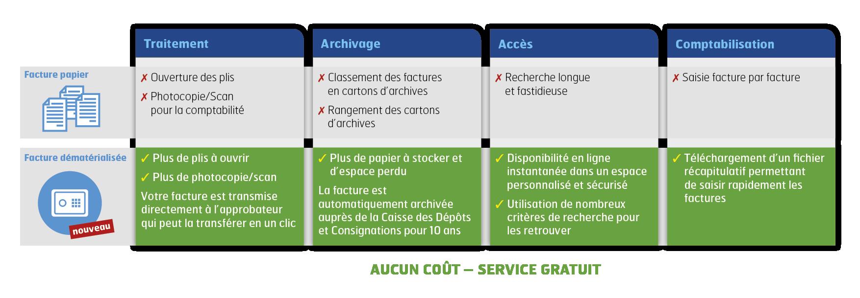 Carte Castorama Retrouver Facture.La Dematerialisation Des Factures Rexel France Leader De